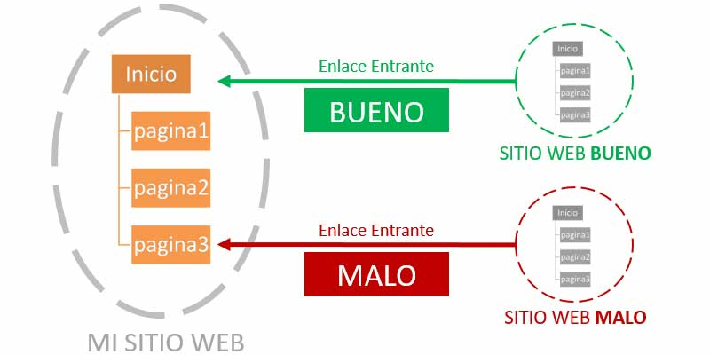 Perfil de Enlaces de un Sitio Web