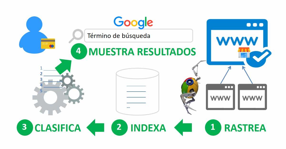 ¿Cómo aparecer en Google? Rastreo e Indexación