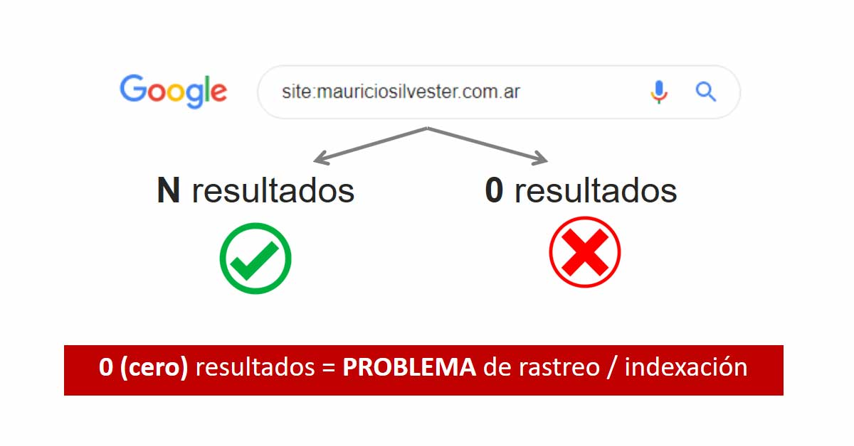 ¿Mi sitio web aparece en Google? ¿Esta pudiendo ser rastreado e indexado?